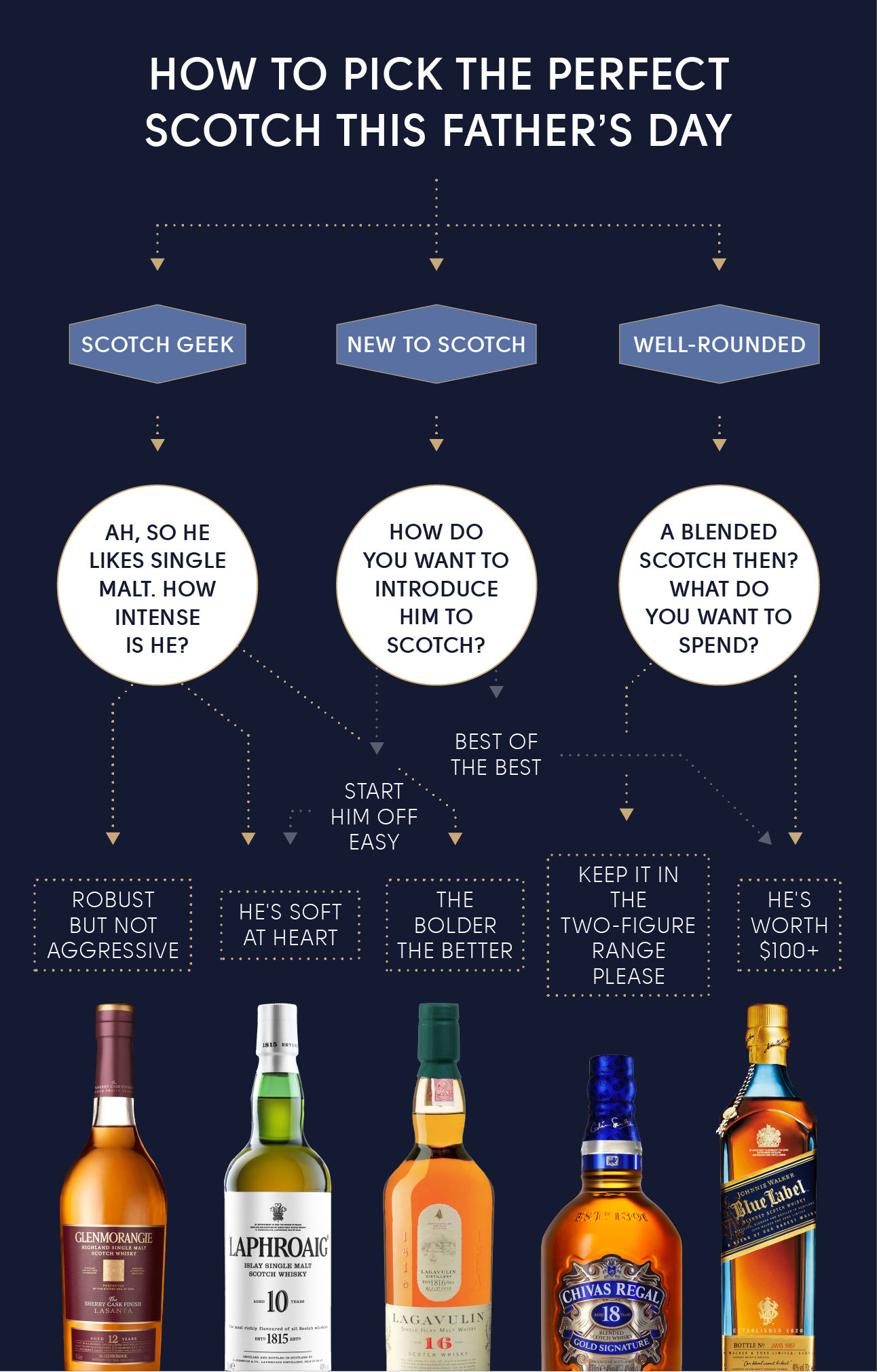 how to pick the perfect scotch this father u0027s day tipple